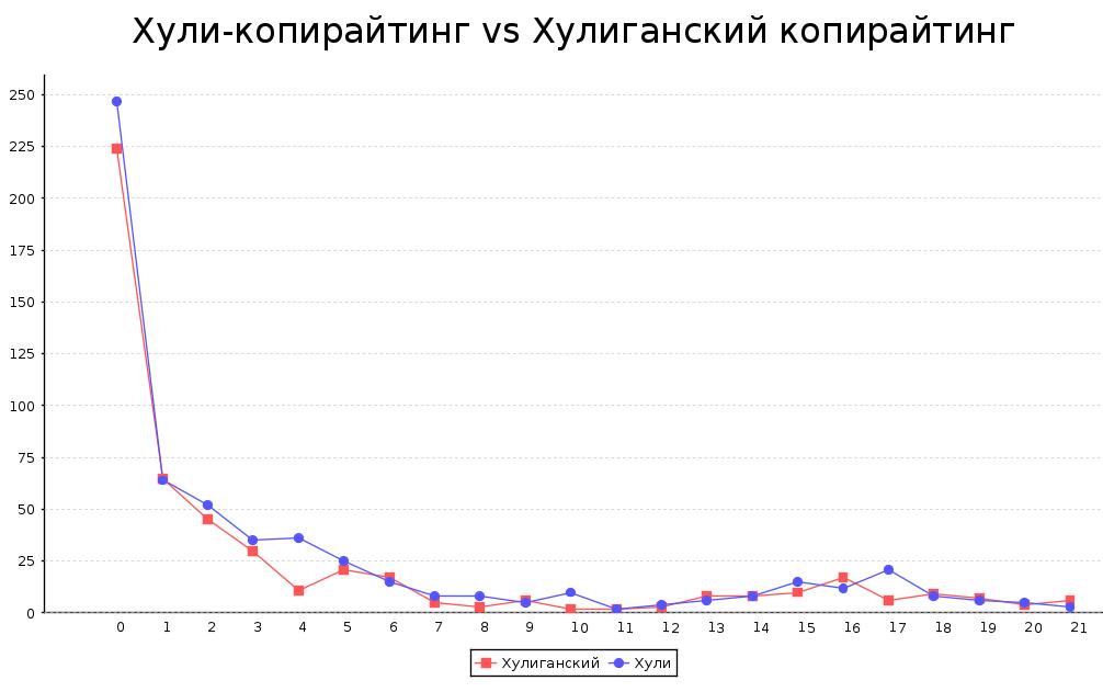 """КЕЙС: """"Хули""""-эксперимент в e-mail маркетинге"""