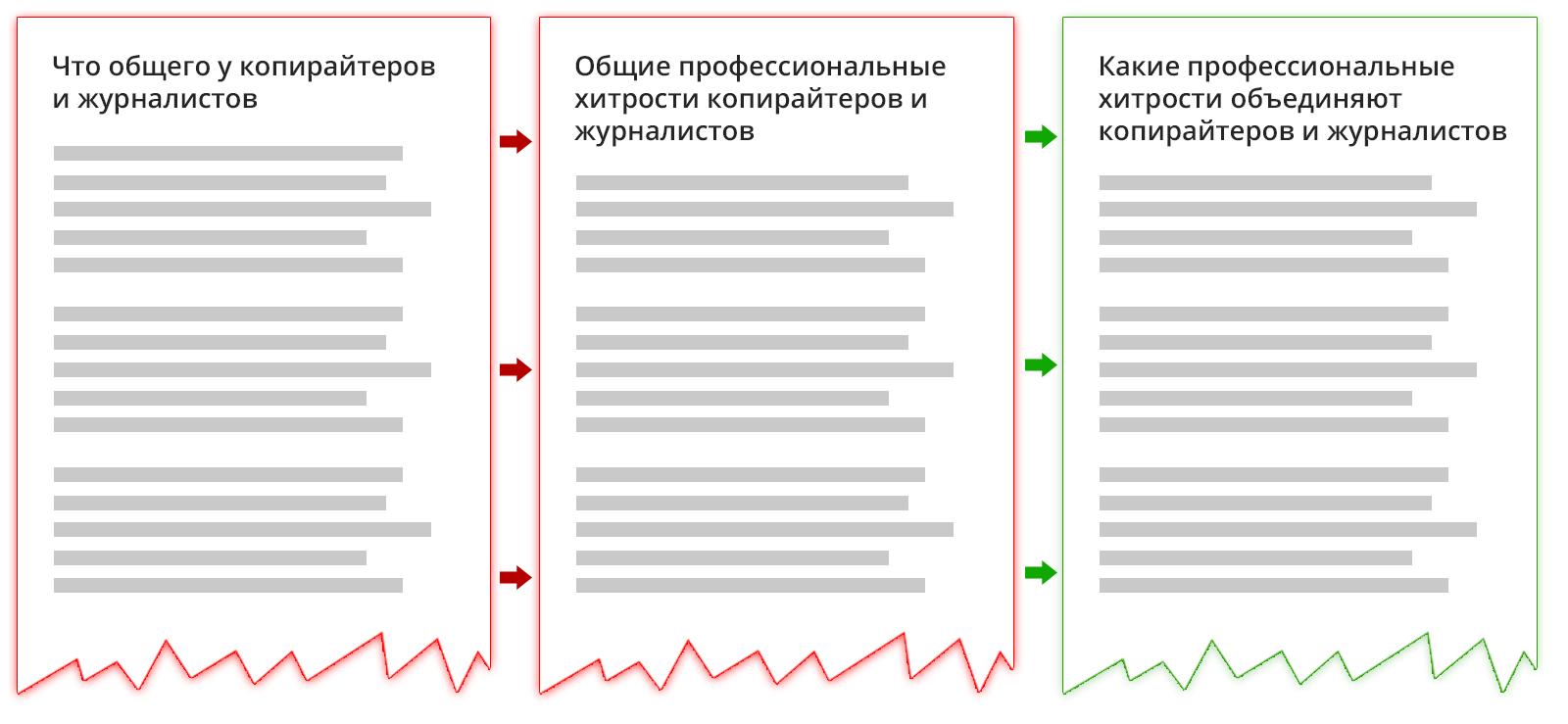 Какие профессиональные хитрости объединяют копирайтеров и журналистов