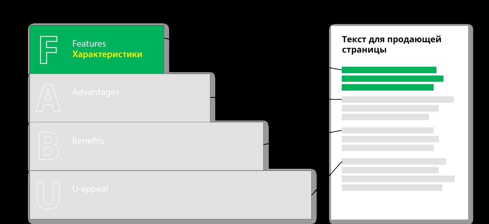 Как использовать «Лестницу FABU» для создания рекламных материалов?