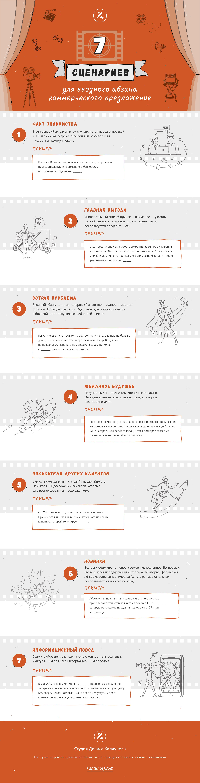 7 сценариев для вводного абзаца коммерческого предложения